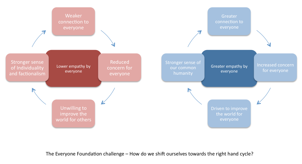 Click on this image to understand the Everyone Foundation Challenge